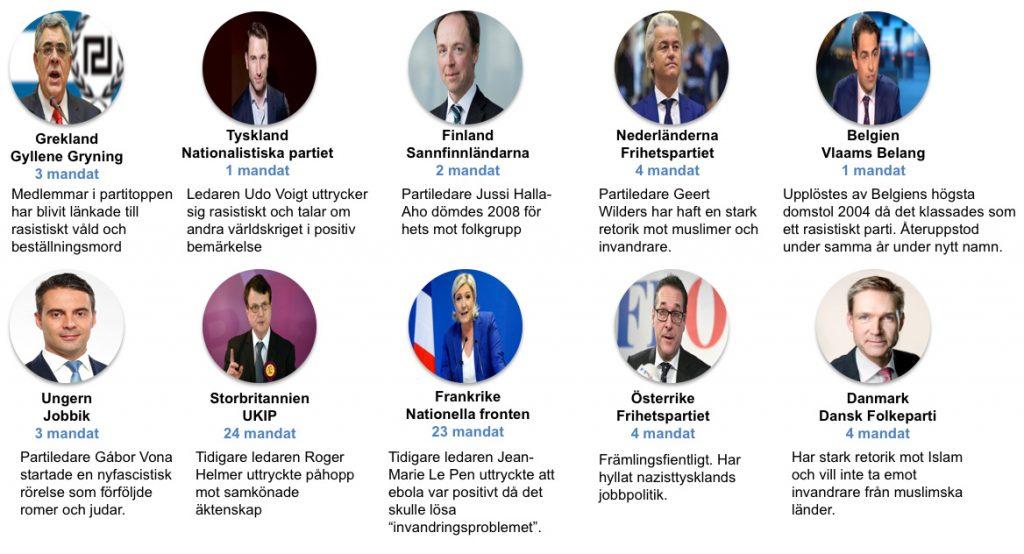 Tabell över mandat för högerpopulistiska partier